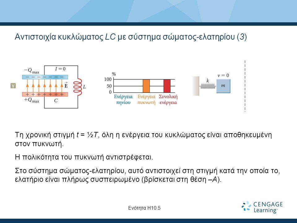 Αντιστοιχία κυκλώματος LC με σύστημα σώματος-ελατηρίου (3) Τη χρονική στιγμή t = ½T, όλη η ενέργεια του κυκλώματος είναι αποθηκευμένη στον πυκνωτή.