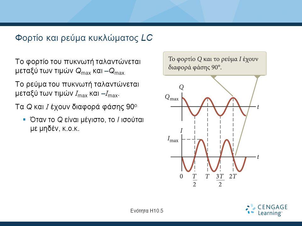Φορτίο και ρεύμα κυκλώματος LC Το φορτίο του πυκνωτή ταλαντώνεται μεταξύ των τιμών Q max και –Q max.