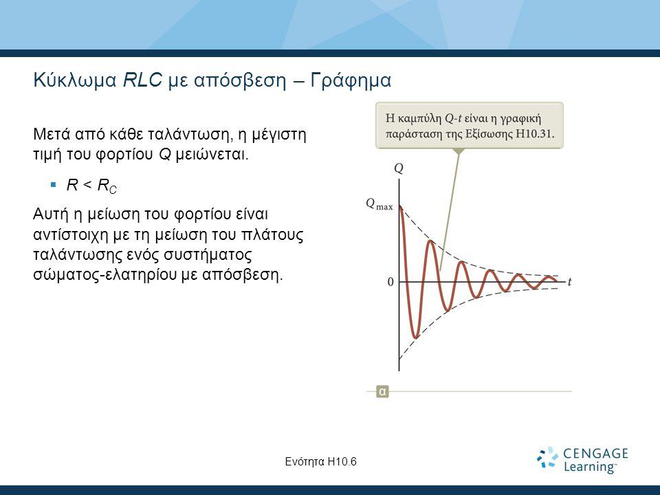 Κύκλωμα RLC με απόσβεση – Γράφημα Μετά από κάθε ταλάντωση, η μέγιστη τιμή του φορτίου Q μειώνεται.
