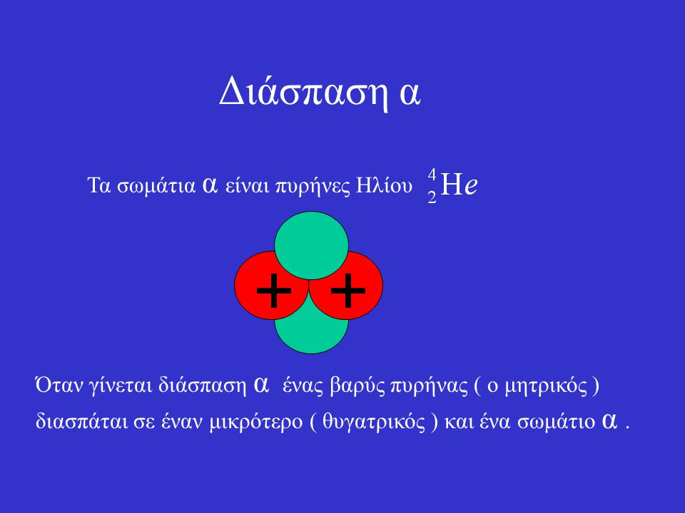 Αν οι τρεις ακτινοβολίες περάσουν από το εικονιζόμενο μαγνητικό πεδίο τότε : Τα παραπάνω μπορούμε να δείξουμε με το εξής πείραμα :