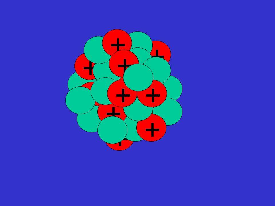 Σε έναν όμως πυρήνα με πολλά πρωτόνια αυξάνονται οι ηλεκτρικές απώσεις Όταν οι ηλεκτρικές δυνάμεις υπερισχύουν των πυρηνικών, ο πυρήνας διασπάται.