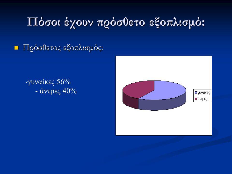 Πόσοι έχουν πρόσθετο εξοπλισμό: Πρόσθετος εξοπλισμός: Πρόσθετος εξοπλισμός: - γυναίκες 56% - άντρες 40%