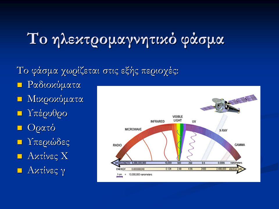 To ηλεκτρομαγνητικό φάσμα Το φάσμα χωρίζεται στις εξής περιοχές: Ραδιοκύματα Ραδιοκύματα Μικροκύματα Μικροκύματα Υπέρυθρο Υπέρυθρο Ορατό Ορατό Υπεριώδ