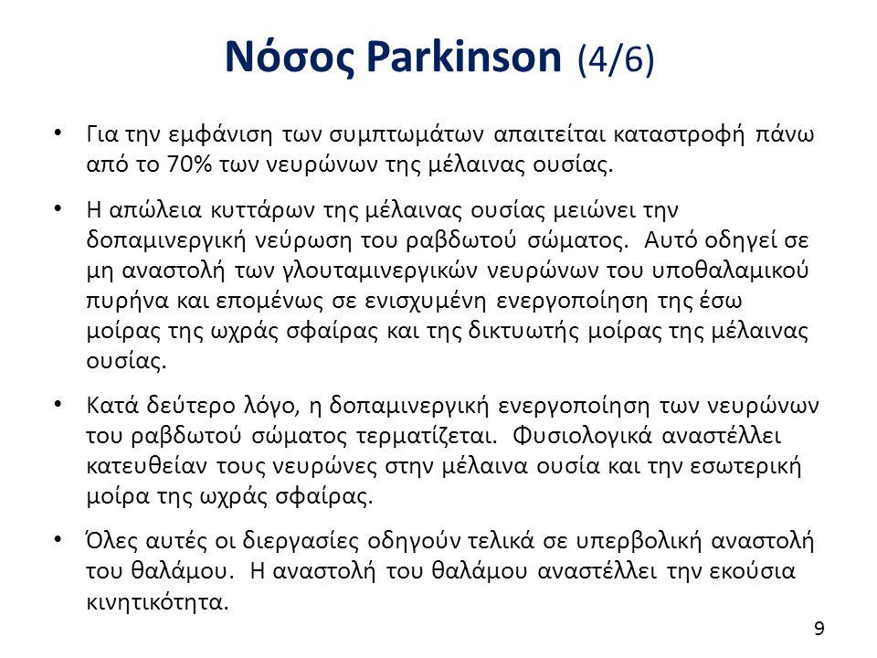 Νόσος Parkinson (4/6) Για την εμφάνιση των συμπτωμάτων απαιτείται καταστροφή πάνω από το 70% των νευρώνων της μέλαινας ουσίας.