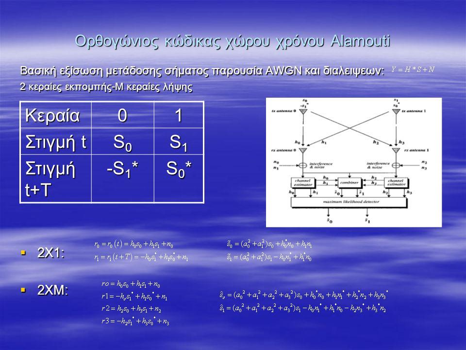 Ορθογώνιος κώδικας χώρου χρόνου Alamouti Βασική εξίσωση μετάδοσης σήματος παρουσία AWGN και διαλειψεων: 2 κεραίες εκπομπής-Μ κεραίες λήψης  2X1:  2XM: Κεραία01 Στιγμή t S0S0S0S0 S1S1S1S1 Στιγμή t+T -S 1 * S0*S0*S0*S0*