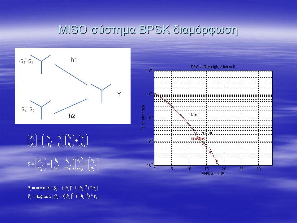 ΜISO σύστημα BPSK διαμόρφωση
