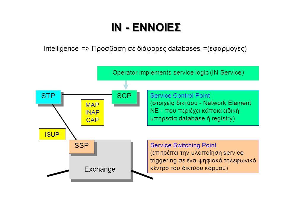 ΙΝ - ΕΝΝΟΙΕΣ Exchange STP SCP SSP Service Control Point (στοιχείο δικτύου - Network Element ΝΕ - που περιέχει κάποια ειδική υπηρεσία database ή registry) Service Switching Point (επιτρέπει την υλοποίηση service triggering σε ένα ψηφιακό τηλεφωνικό κέντρο του δικτύου κορμού) MAP INAP CAP Intelligence => Πρόσβαση σε διάφορες databases =(εφαρμογές) ISUP Operator implements service logic (IN Service )