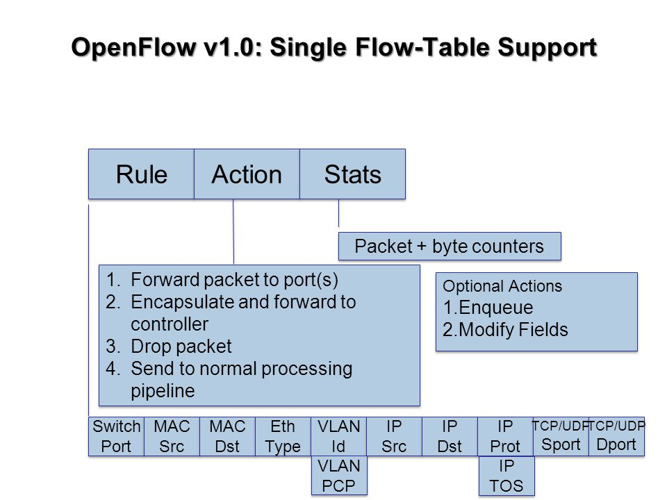OpenFlow v1.0: Single Flow-Table Support Switch Port Switch Port MAC Src MAC Src MAC Dst MAC Dst Eth Type Eth Type VLAN Id VLAN Id IP Src IP Src IP Dst IP Dst IP Prot IP Prot TCP/UDP Sport TCP/UDP Sport TCP/UDP Dport TCP/UDP Dport Rule Action Stats 1.Forward packet to port(s) 2.Encapsulate and forward to controller 3.Drop packet 4.Send to normal processing pipeline 1.Forward packet to port(s) 2.Encapsulate and forward to controller 3.Drop packet 4.Send to normal processing pipeline Packet + byte counters Optional Actions 1.Enqueue 2.Modify Fields Optional Actions 1.Enqueue 2.Modify Fields IP TOS IP TOS VLAN PCP