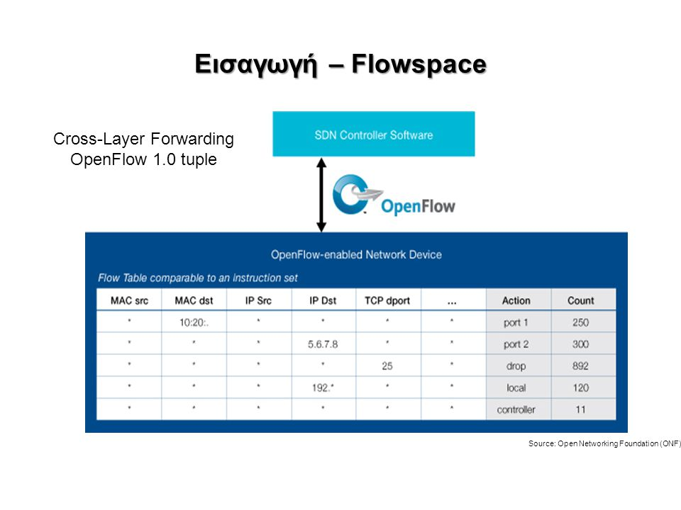 Εισαγωγή – Flowspace Source: Open Networking Foundation (ONF) Cross-Layer Forwarding OpenFlow 1.0 tuple