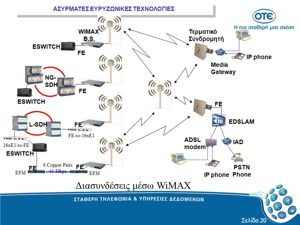 ΑΣΥΡΜΑΤΕΣ ΕΥΡΥΖΩΝΙΚΕΣ ΤΕΧΝΟΛΟΓΙΕΣ Σελίδα 20 FE-to-16xE1 8 Copper Pairs 45 Mbps EFM FE 16xE1-to-FE ESWITCH L-SDH WIMAX B.S. ESWITCH FE NG- SDH ESWITCH