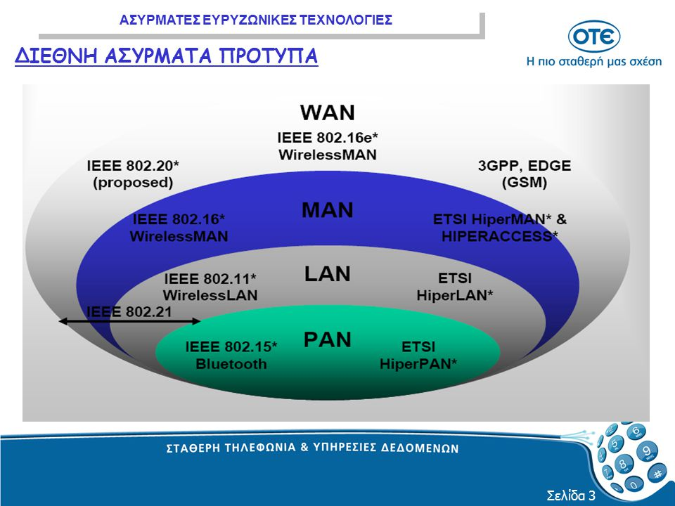 ΑΣΥΡΜΑΤΕΣ ΕΥΡΥΖΩΝΙΚΕΣ ΤΕΧΝΟΛΟΓΙΕΣ Σελίδα 4 r Ethernet switch Σύνδεση με δίκτυο ΟΤΕ με ευρυζωνική πρόσβαση Router Πελάτη APAP Router OTEnet Max 30-100 m Radius Server OTEnet (AAA, Billing, Access Control) Υλοποίηση Hot Spot-WiFi