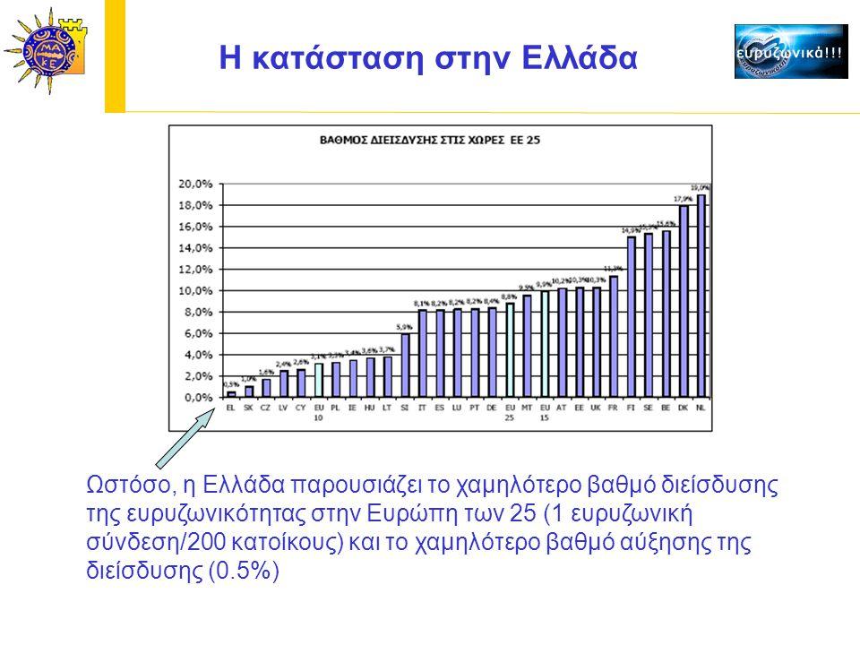 Ωστόσο, η Ελλάδα παρουσιάζει το χαμηλότερο βαθμό διείσδυσης της ευρυζωνικότητας στην Ευρώπη των 25 (1 ευρυζωνική σύνδεση/200 κατοίκους) και το χαμηλότερο βαθμό αύξησης της διείσδυσης (0.5%) H κατάσταση στην Ελλάδα
