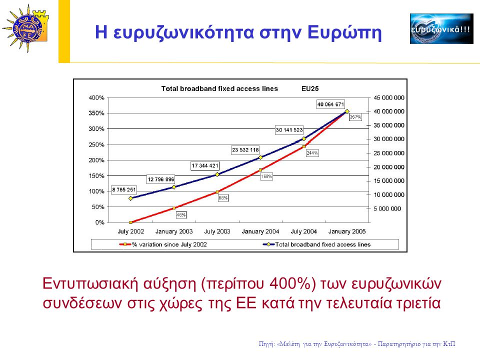 H ευρυζωνικότητα στην Ευρώπη Εντυπωσιακή αύξηση (περίπου 400%) των ευρυζωνικών συνδέσεων στις χώρες της ΕΕ κατά την τελευταία τριετία Πηγή: «Μελέτη για την Ευρυζωνικότητα» - Παρατηρητήριο για την ΚτΠ