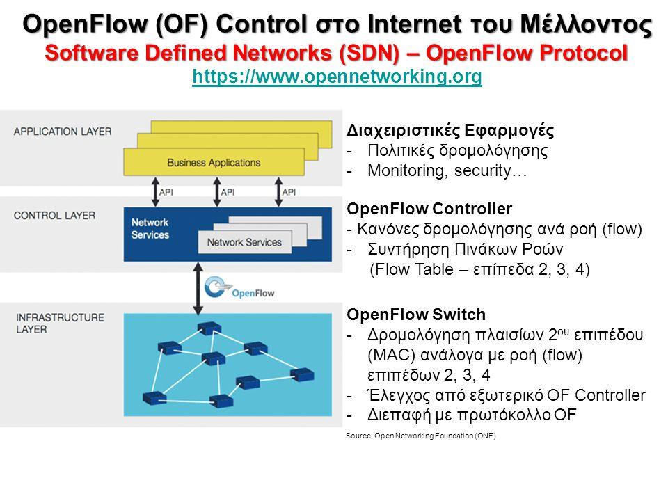 ΕΥΦΥΗ – ΠΡΟΓΡΑΜΜΑΤΙΖΟΜΕΝΑ ΔΙΚΤΥΑ Software Defined Networks (SDN) – OpenFlow Protocol ΕΥΦΥΗ – ΠΡΟΓΡΑΜΜΑΤΙΖΟΜΕΝΑ ΔΙΚΤΥΑ Software Defined Networks (SDN) – OpenFlow Protocol https://www.opennetworking.org https://www.opennetworking.org 6 Layer 2 – Layer 4 flow rules: Cross-Layer Forwarding & Monitoring Cross-Layer Forwarding OpenFlow 1.0 tuple