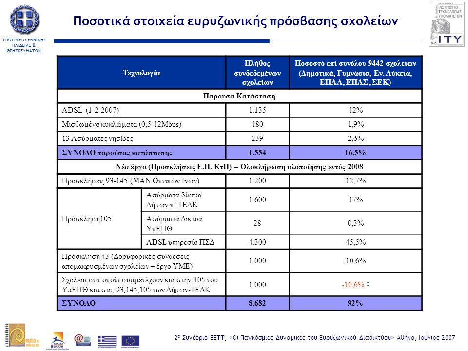 ΥΠΟΥΡΓΕΙΟ ΕΘΝΙΚΗΣ ΠΑΙΔΕΙΑΣ & ΘΡΗΣΚΕΥΜΑΤΩΝ 2 ο Συνέδριο ΕΕΤΤ, «Οι Παγκόσμιες Δυναμικές του Ευρυζωνικού Διαδικτύου» Αθήνα, Ιούνιος 2007 Τεχνολογία Πλήθος συνδεδεμένων σχολείων Ποσοστό επί συνόλου 9442 σχολείων (Δημοτικά, Γυμνάσια, Εν.