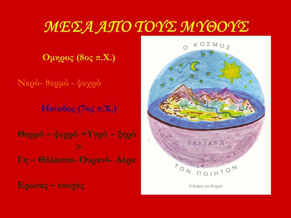Φιλόλαος (5ος π.Χ.) Κέντρο κόσμου = φωτιά (όχι ήλιος) ΓΗ – ΗΛΙΟΣ – 5 ΠΛΑΝΗΤΕΣ : περιστρέφονται σε κύκλους Απλανείς αστέρες + ΑΝΤΙΓΗ : περιστρέφονται σε κύκλους Η ΑΝΤΙΓΉ προστέθηκε για να συμπληρωθεί ο ιερός αριθμός 10 ΓΗ = ΣΦΑΙΡΑ Το κατοικημένο ημισφαίριο της Γης βρίσκεται στην πλευρά που δεν κοιτά στην ΑΝΤΙΓΗ
