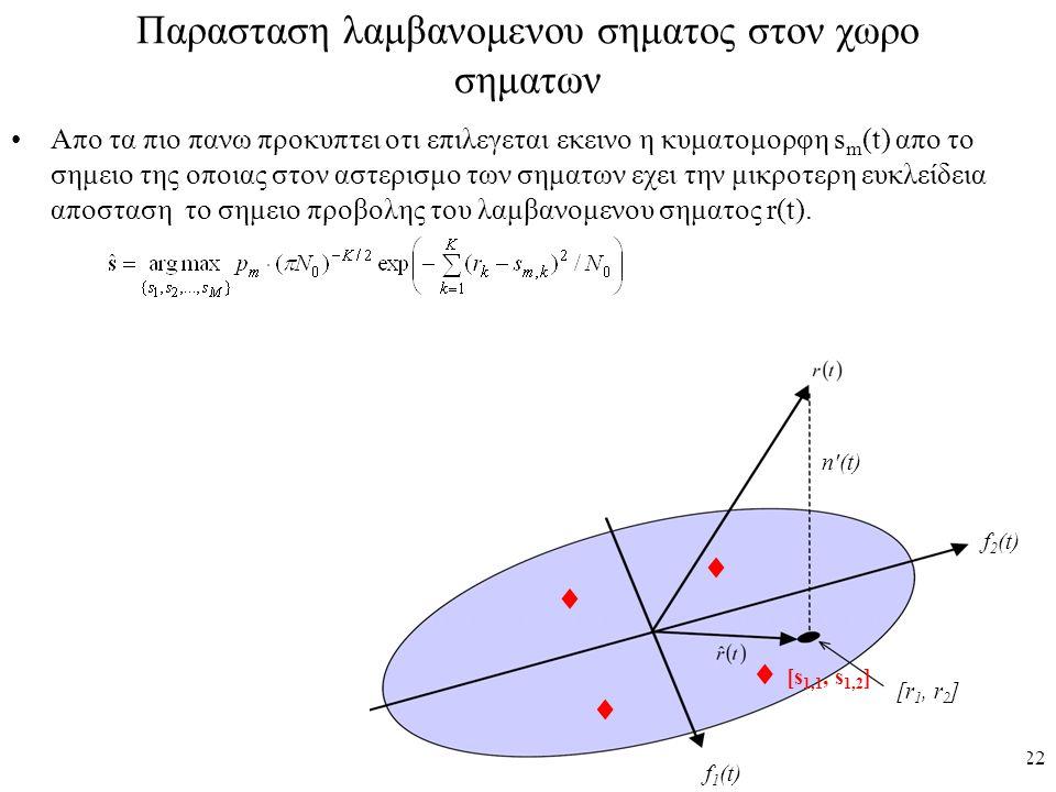 22 Παρασταση λαμβανομενου σηματος στον χωρο σηματων Απο τα πιο πανω προκυπτει οτι επιλεγεται εκεινο η κυματομορφη s m (t) απο το σημειο της οποιας στο
