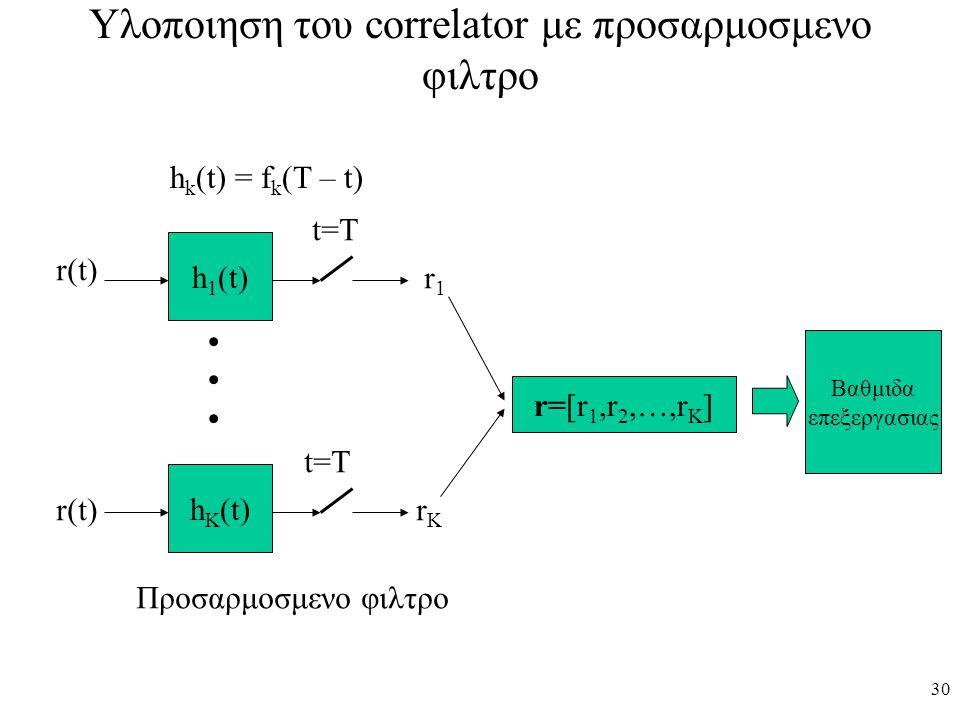 30 Υλοποιηση του correlator με προσαρμοσμενο φιλτρο h 1 (t) h K (t) r(t) r1r1 rKrK t=T r=[r 1,r 2,…,r K ] Προσαρμοσμενο φιλτρο h k (t) = f k (T – t) Β