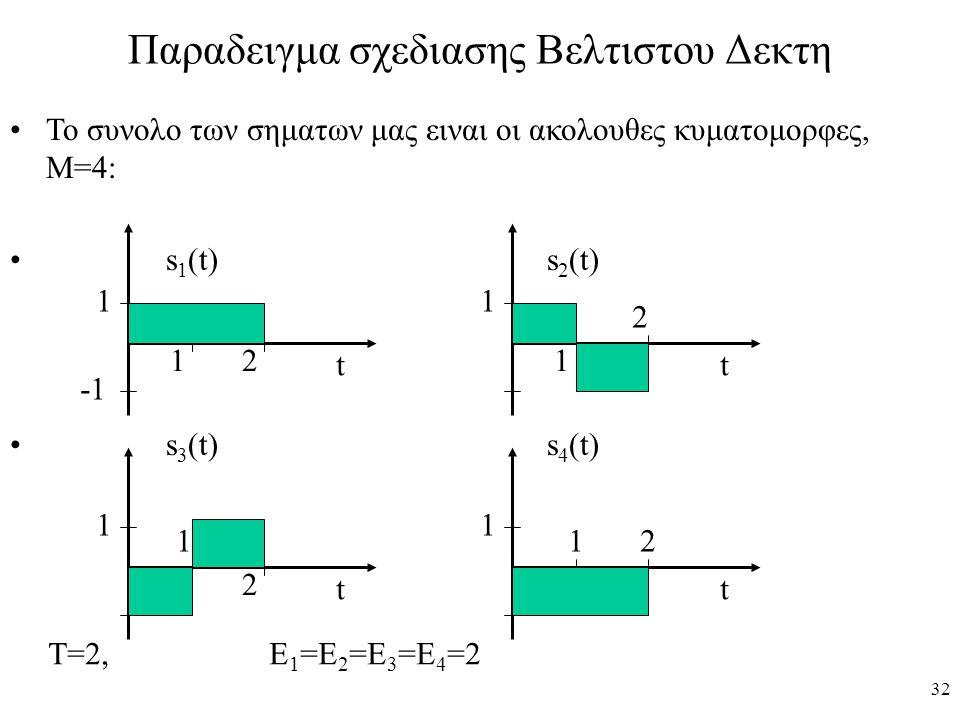 32 Παραδειγμα σχεδιασης Βελτιστου Δεκτη Το συνολο των σηματων μας ειναι οι ακολουθες κυματομορφες, Μ=4: s 1 (t) s 2 (t) s 3 (t) s 4 (t) 1 12 t 1 12 t