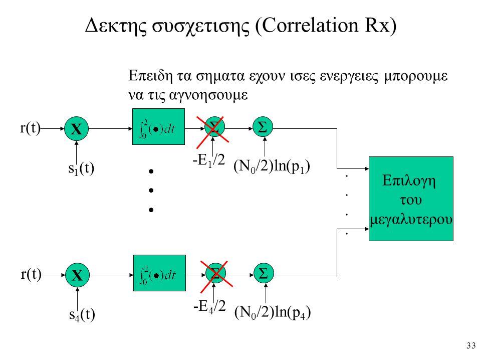 33 Δεκτης συσχετισης (Correlation Rx) Χ r(t) s 1 (t) ΣΣ -Ε 1 /2 (Ν 0 /2)ln(p 1 ) Επιλογη του μεγαλυτερου Χ r(t) s 4 (t) ΣΣ -Ε 4 /2 (Ν 0 /2)ln(p 4 )...