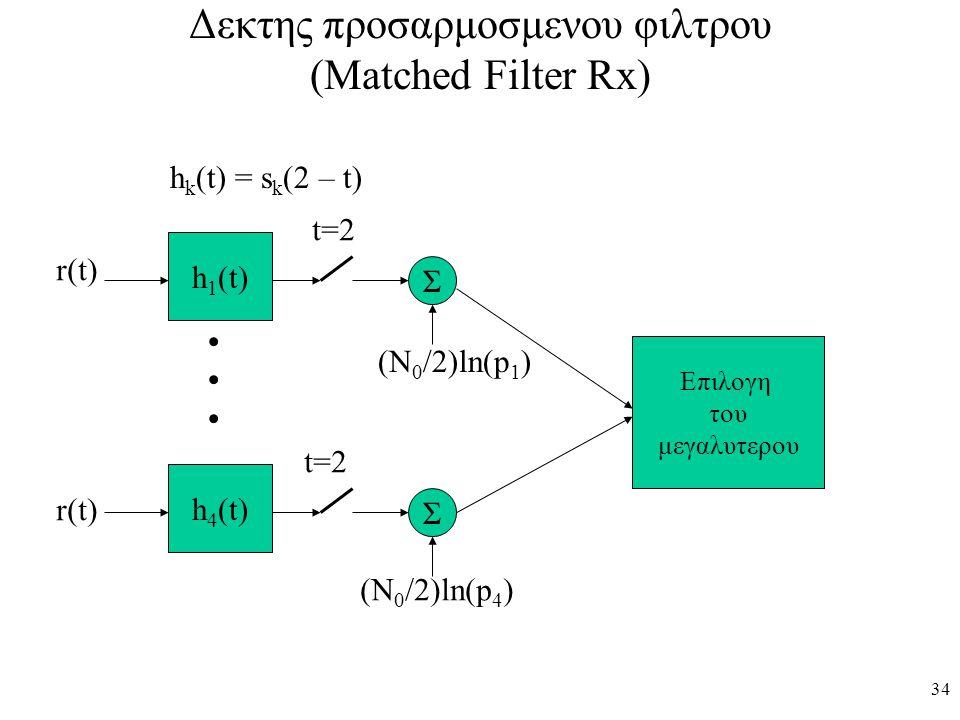 34 Δεκτης προσαρμοσμενου φιλτρου (Matched Filter Rx) h 1 (t) h 4 (t) r(t) t=2 h k (t) = s k (2 – t) Σ Σ (Ν 0 /2)ln(p 1 ) (Ν 0 /2)ln(p 4 ) Επιλογη του
