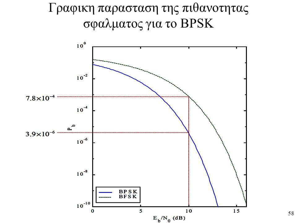 58 Γραφικη παρασταση της πιθανοτητας σφαλματος για το BPSK