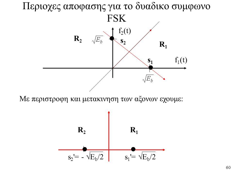 60 Περιοχες αποφασης για το δυαδικο συμφωνο FSK f 2 (t) f 1 (t) R1R1 R2R2 s2s2 s1s1 Με περιστροφη και μετακινηση των αξονων εχουμε: s 2 '= -  E b /2
