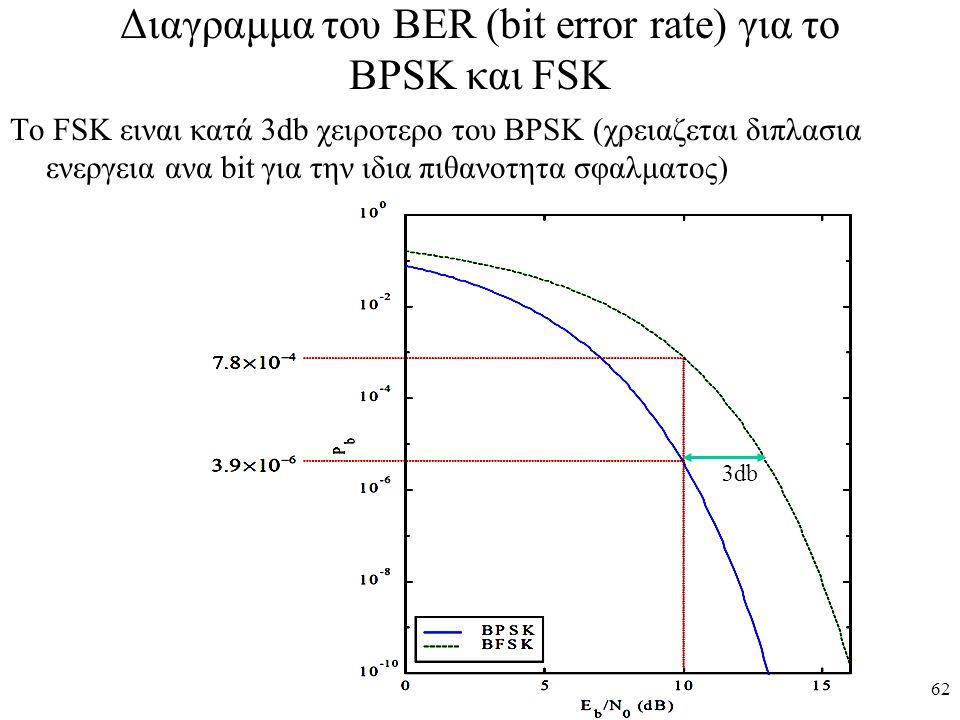 62 Διαγραμμα του BER (bit error rate) για το BPSK και FSK To FSK ειναι κατά 3db χειροτερο του BPSK (χρειαζεται διπλασια ενεργεια ανα bit για την ιδια