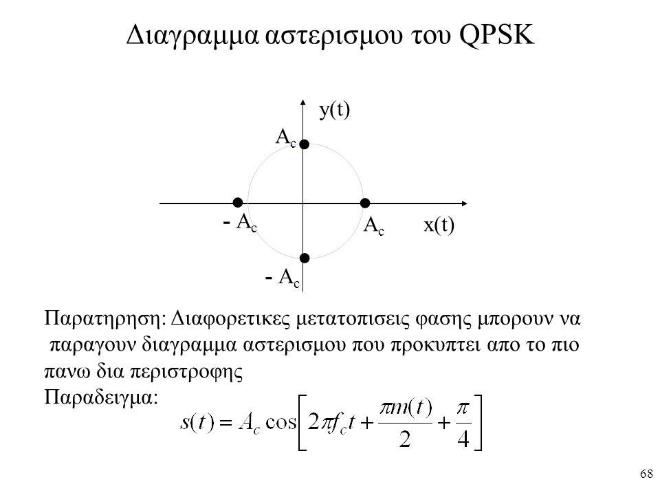 68 Διαγραμμα αστερισμου του QPSK ΑcΑc ΑcΑc - Α c y(t) x(t) Παρατηρηση: Διαφορετικες μετατοπισεις φασης μπορουν να παραγουν διαγραμμα αστερισμου που πρ