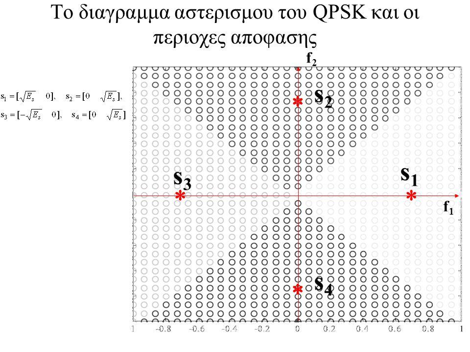 71 Το διαγραμμα αστερισμου του QPSK και οι περιοχες αποφασης    s1s1 s2s2 s3s3 s4s4 f1f1 f2f2
