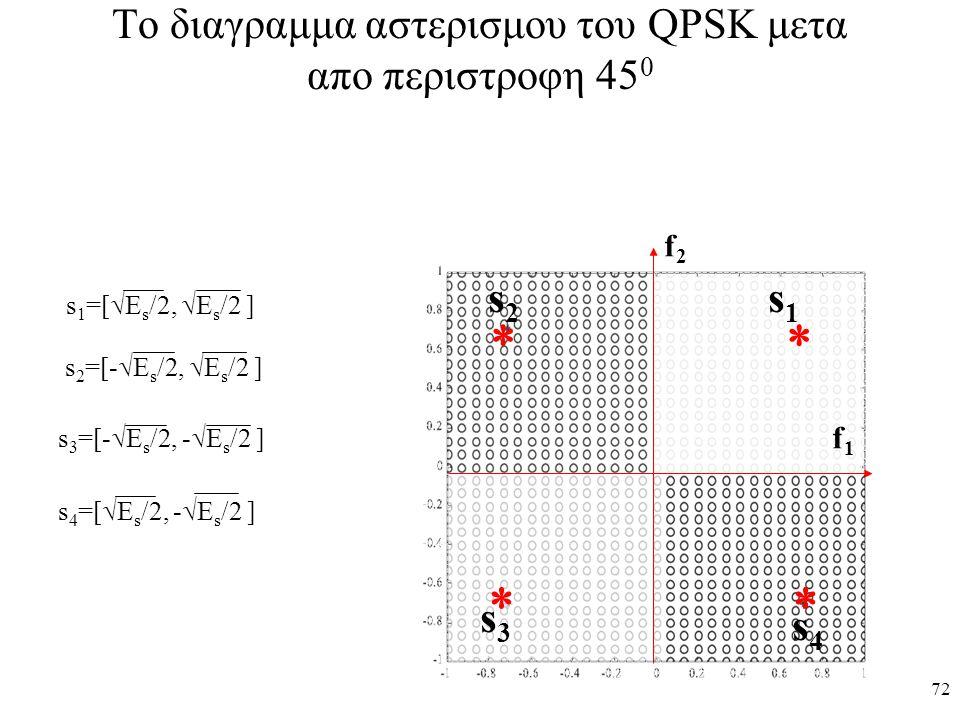 72 To διαγραμμα αστερισμου του QPSK μετα απο περιστροφη 45 0     s1s1 s2s2 s3s3 s4s4 f1f1 f2f2 s 1 =[  E s /2,  E s /2 ] s 2 =[-  E s /2,  E s