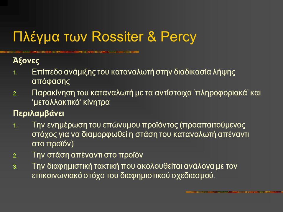 Πλέγμα των Rossiter & Percy Άξονες 1. Επίπεδο ανάμιξης του καταναλωτή στην διαδικασία λήψης απόφασης 2. Παρακίνηση του καταναλωτή με τα αντίστοιχα 'πλ