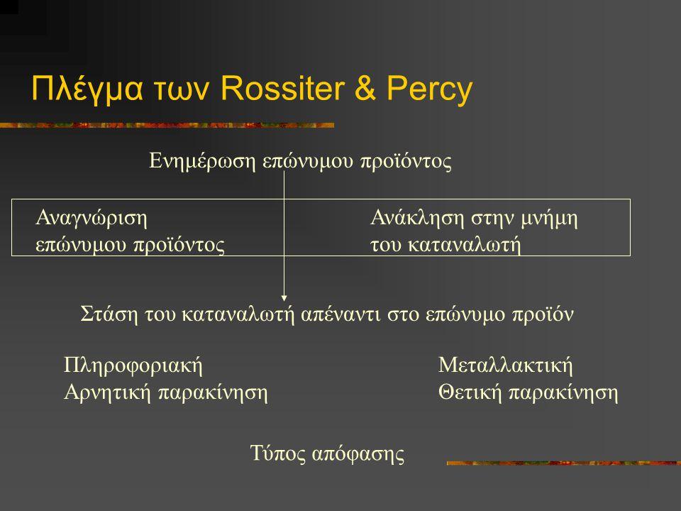 Πλέγμα των Rossiter & Percy Ενημέρωση επώνυμου προϊόντος Αναγνώριση επώνυμου προϊόντος Ανάκληση στην μνήμη του καταναλωτή Στάση του καταναλωτή απέναντ