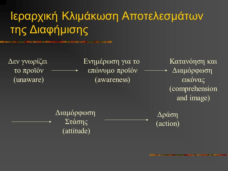 Υποδείγματα 'Ιεραρχικής Κλιμάκωσης' AIDADAGMARROSSITER & PERCY Γνωστικό Στάδιο ΠροσοχήΕνημέρωση Αφομοίωση Ανάγκη για γενική κατηγορία Ενημέρωση Συγκινησιακό Στάδιο Ενδιαφέρον Επιθυμία Πειθώ Στάση απέναντι στο προϊόν Στάδιο Συμπεριφοράς Δράση Πρόθεση αγοράς Διευκόλυνση αγοράς