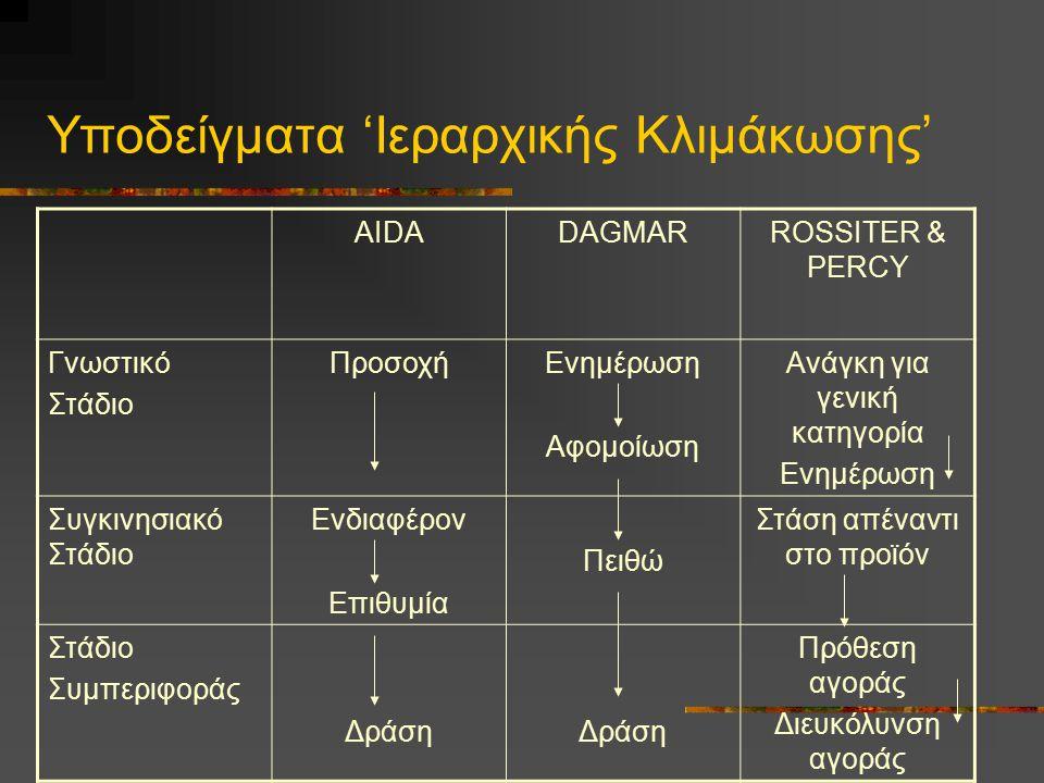 Υποδείγματα 'Ιεραρχικής Κλιμάκωσης' AIDADAGMARROSSITER & PERCY Γνωστικό Στάδιο ΠροσοχήΕνημέρωση Αφομοίωση Ανάγκη για γενική κατηγορία Ενημέρωση Συγκιν