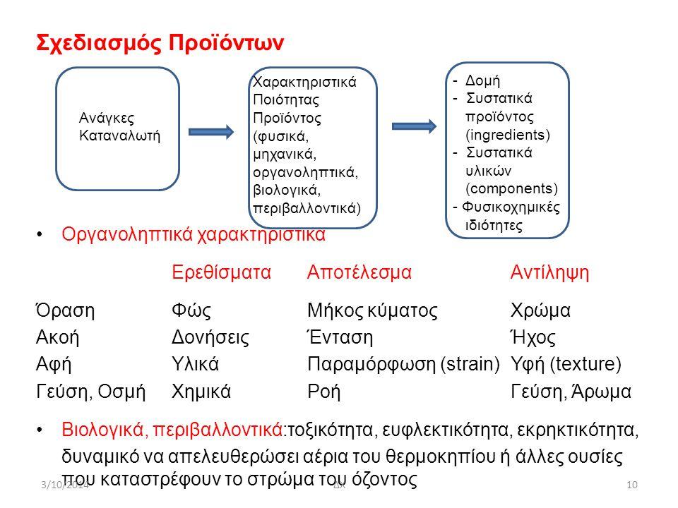 Σχεδιασμός Προϊόντων Oργανοληπτικά χαρακτηριστικά ΕρεθίσματαΑποτέλεσμαΑντίληψη ΌρασηΦώςΜήκος κύματοςΧρώμα ΑκοήΔονήσειςΈντασηΉχος ΑφήΥλικάΠαραμόρφωση (strain)Υφή (texture) Γεύση, OσμήΧημικάΡοήΓεύση, Άρωμα Βιολογικά, περιβαλλοντικά:τοξικότητα, ευφλεκτικότητα, εκρηκτικότητα, δυναμικό να απελευθερώσει αέρια του θερμοκηπίου ή άλλες ουσίες που καταστρέφουν το στρώμα του όζοντος 3/10/2014ΔΧ10 Χαρακτηριστικά Ποιότητας Προϊόντος (φυσικά, μηχανικά, οργανοληπτικά, βιολογικά, περιβαλλοντικά) Ανάγκες Καταναλωτή - Δομή - Συστατικά προϊόντος (ingredients) - Συστατικά υλικών (components) - Φυσικοχημικές ιδιότητες