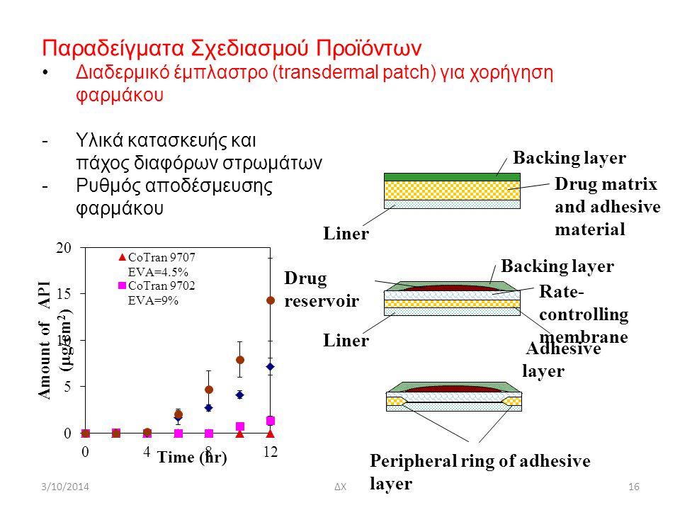 3/10/2014ΔΧ16 Παραδείγματα Σχεδιασμού Προϊόντων Διαδερμικό έμπλαστρο (transdermal patch) για χορήγηση φαρμάκου -Υλικά κατασκευής και πάχος διαφόρων στρωμάτων -Ρυθμός αποδέσμευσης φαρμάκου Liner Drug matrix and adhesive material Backing layer Drug reservoir Adhesive layer Liner Rate- controlling membrane Peripheral ring of adhesive layer