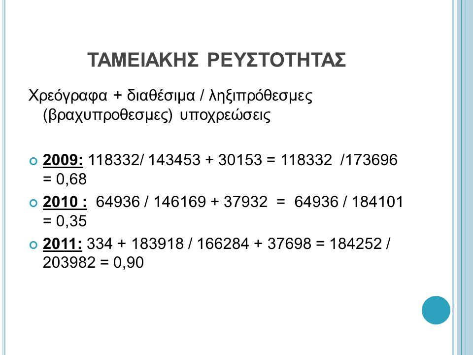 ΤΑΜΕΙΑΚΗΣ ΡΕΥΣΤΟΤΗΤΑΣ Χρεόγραφα + διαθέσιμα / ληξιπρόθεσμες (βραχυπροθεσμες) υποχρεώσεις 2009: 118332/ 143453 + 30153 = 118332 /173696 = 0,68 2010 : 64936 / 146169 + 37932 = 64936 / 184101 = 0,35 2011: 334 + 183918 / 166284 + 37698 = 184252 / 203982 = 0,90