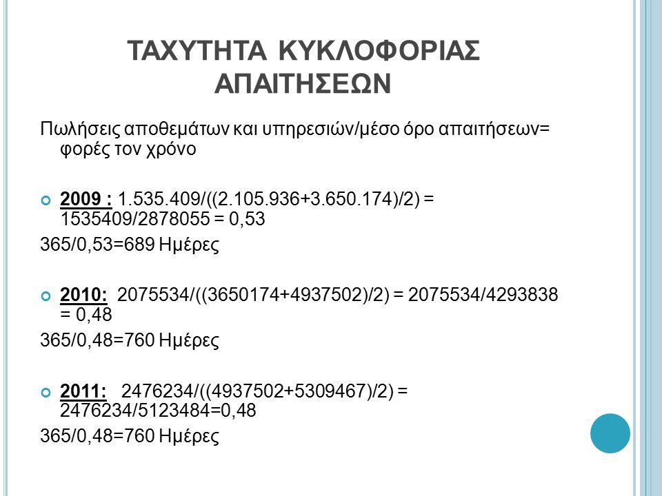 ΤΑΧΥΤΗΤΑ ΚΥΚΛΟΦΟΡΙΑΣ ΑΠΑΙΤΗΣΕΩΝ Πωλήσεις αποθεμάτων και υπηρεσιών/μέσο όρο απαιτήσεων= φορές τον χρόνο 2009 : 1.535.409/((2.105.936+3.650.174)/2) = 1535409/2878055 = 0,53 365/0,53=689 Ημέρες 2010: 2075534/((3650174+4937502)/2) = 2075534/4293838 = 0,48 365/0,48=760 Ημέρες 2011: 2476234/((4937502+5309467)/2) = 2476234/5123484=0,48 365/0,48=760 Ημέρες