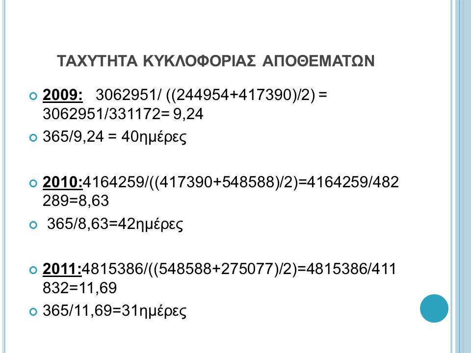 ΤΑΧΥΤΗΤΑ ΚΥΚΛΟΦΟΡΙΑΣ ΑΠΟΘΕΜΑΤΩΝ 2009: 3062951/ ((244954+417390)/2) = 3062951/331172= 9,24 365/9,24 = 40ημέρες 2010:4164259/((417390+548588)/2)=4164259/482 289=8,63 365/8,63=42ημέρες 2011:4815386/((548588+275077)/2)=4815386/411 832=11,69 365/11,69=31ημέρες