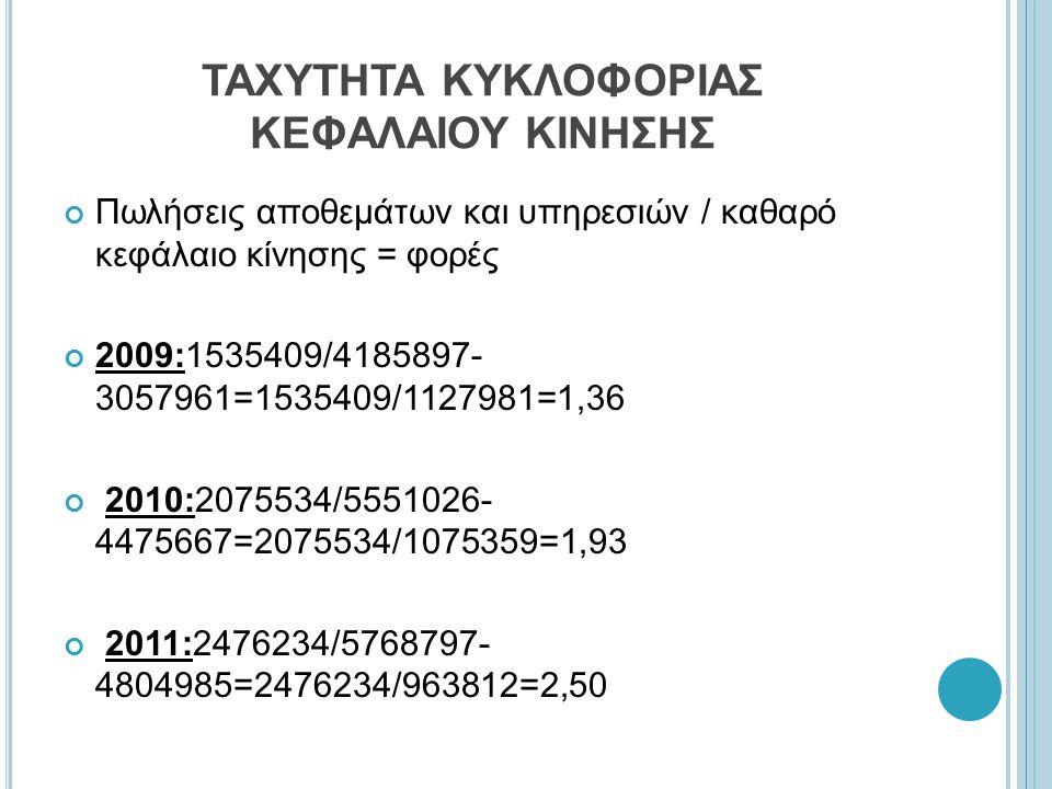 ΤΑΧΥΤΗΤΑ ΚΥΚΛΟΦΟΡΙΑΣ ΚΕΦΑΛΑΙΟΥ ΚΙΝΗΣΗΣ Πωλήσεις αποθεμάτων και υπηρεσιών / καθαρό κεφάλαιο κίνησης = φορές 2009:1535409/4185897- 3057961=1535409/1127981=1,36 2010:2075534/5551026- 4475667=2075534/1075359=1,93 2011:2476234/5768797- 4804985=2476234/963812=2,50