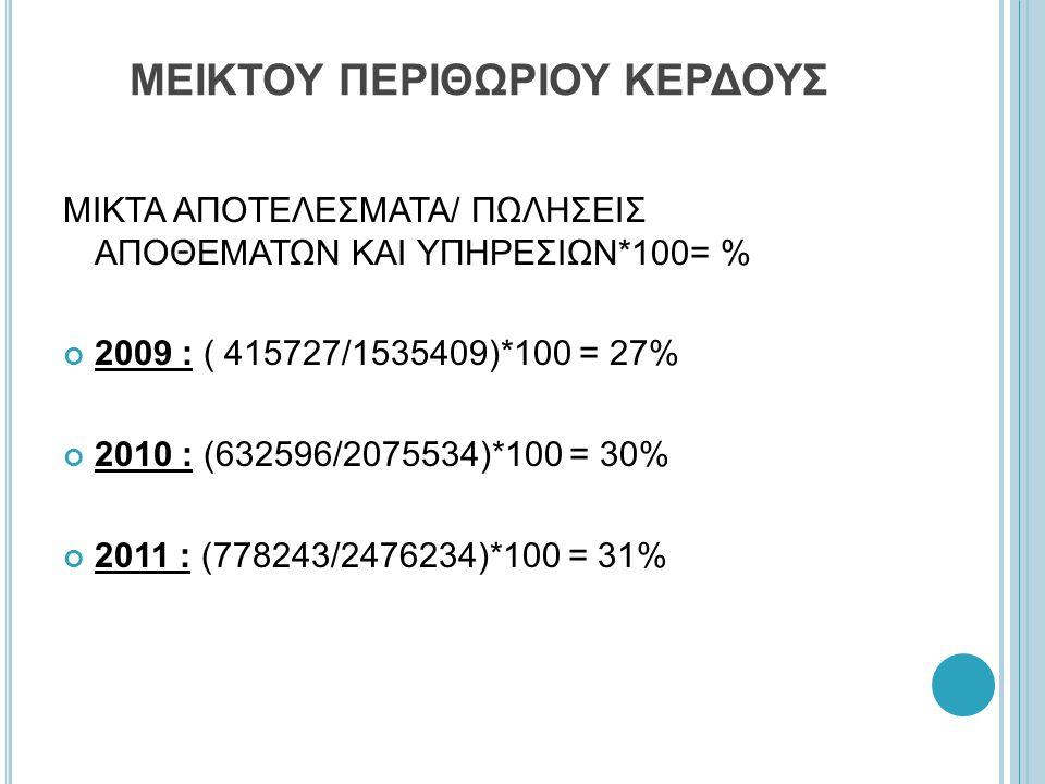 ΜΕΙΚΤΟΥ ΠΕΡΙΘΩΡΙΟΥ ΚΕΡΔΟΥΣ ΜΙΚΤΑ ΑΠΟΤΕΛΕΣΜΑΤΑ/ ΠΩΛΗΣΕΙΣ ΑΠΟΘΕΜΑΤΩΝ ΚΑΙ ΥΠΗΡΕΣΙΩΝ*100= % 2009 : ( 415727/1535409)*100 = 27% 2010 : (632596/2075534)*100 = 30% 2011 : (778243/2476234)*100 = 31%