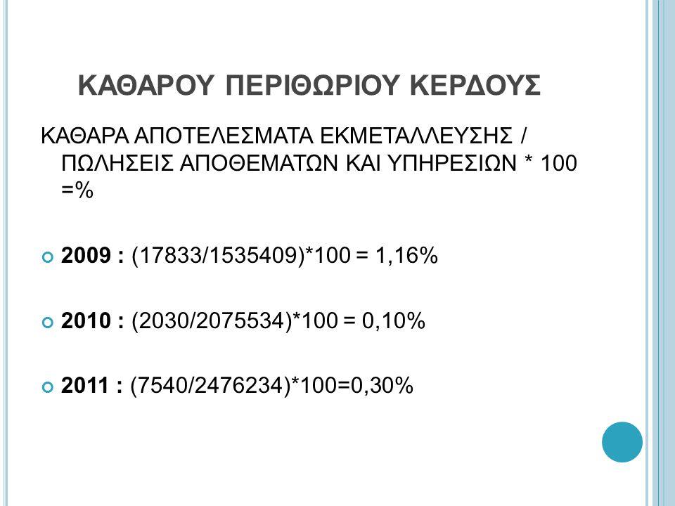 ΚΑΘΑΡΟΥ ΠΕΡΙΘΩΡΙΟΥ ΚΕΡΔΟΥΣ ΚΑΘΑΡΑ ΑΠΟΤΕΛΕΣΜΑΤΑ ΕΚΜΕΤΑΛΛΕΥΣΗΣ / ΠΩΛΗΣΕΙΣ ΑΠΟΘΕΜΑΤΩΝ ΚΑΙ ΥΠΗΡΕΣΙΩΝ * 100 =% 2009 : (17833/1535409)*100 = 1,16% 2010 : (2030/2075534)*100 = 0,10% 2011 : (7540/2476234)*100=0,30%