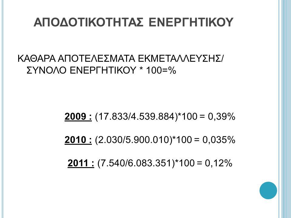 ΑΠΟΔΟΤΙΚΟΤΗΤΑΣ ΕΝΕΡΓΗΤΙΚΟΥ ΚΑΘΑΡΑ ΑΠΟΤΕΛΕΣΜΑΤΑ ΕΚΜΕΤΑΛΛΕΥΣΗΣ/ ΣΥΝΟΛΟ ΕΝΕΡΓΗΤΙΚΟΥ * 100=% 2009 : (17.833/4.539.884)*100 = 0,39% 2010 : (2.030/5.900.010)*100 = 0,035% 2011 : (7.540/6.083.351)*100 = 0,12%