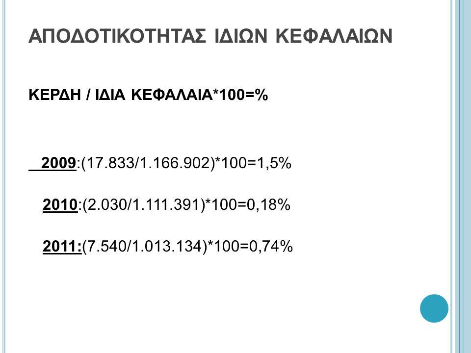 ΑΠΟΔΟΤΙΚΟΤΗΤΑΣ ΙΔΙΩΝ ΚΕΦΑΛΑΙΩΝ ΚΕΡΔΗ / ΙΔΙΑ ΚΕΦΑΛΑΙΑ*100=% 2009:(17.833/1.166.902)*100=1,5% 2010:(2.030/1.111.391)*100=0,18% 2011:(7.540/1.013.134)*100=0,74%