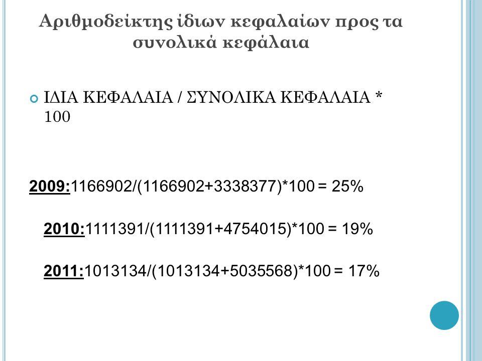 Aριθμοδείκτης ίδιων κεφαλαίων προς τα συνολικά κεφάλαια ΙΔΙΑ ΚΕΦΑΛΑΙΑ / ΣΥΝΟΛΙΚΑ ΚΕΦΑΛΑΙΑ * 100 2009:1166902/(1166902+3338377)*100 = 25% 2010:1111391/(1111391+4754015)*100 = 19% 2011:1013134/(1013134+5035568)*100 = 17%