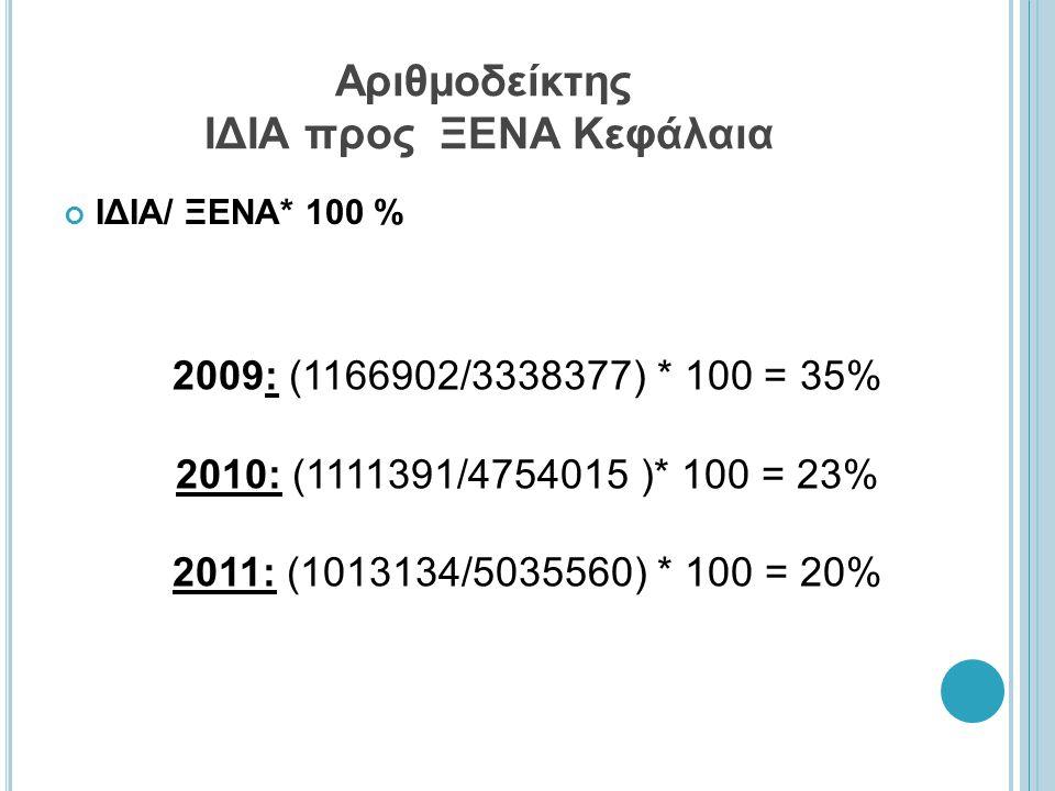 Αριθμοδείκτης ΙΔΙΑ προς ΞΕΝΑ Κεφάλαια ΙΔΙΑ/ ΞΕΝΑ* 100 % 2009: (1166902/3338377) * 100 = 35% 2010: (1111391/4754015 )* 100 = 23% 2011: (1013134/5035560) * 100 = 20%