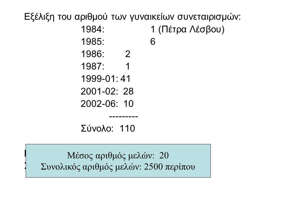 Εξέλιξη του αριθμού των γυναικείων συνεταιρισμών: 1984: 1 (Πέτρα Λέσβου) 1985: 6 1986: 2 1987: 1 1999-01: 41 2001-02: 28 2002-06: 10 --------- Σύνολο: 110 Μέσος αριθμός μελών : 20 Συνολικός αριθμός μελών: 2500 περίπου Μέσος αριθμός μελών: 20 Συνολικός αριθμός μελών: 2500 περίπου