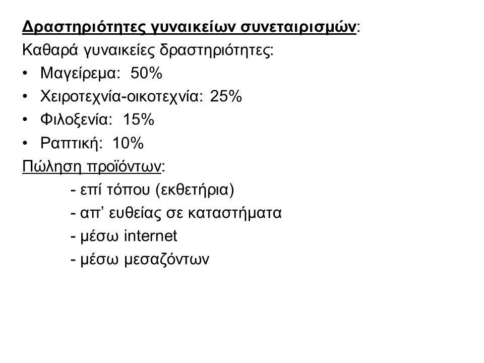 Δραστηριότητες γυναικείων συνεταιρισμών: Καθαρά γυναικείες δραστηριότητες: Μαγείρεμα: 50% Χειροτεχνία-οικοτεχνία: 25% Φιλοξενία: 15% Ραπτική: 10% Πώληση προϊόντων: - επί τόπου (εκθετήρια) - απ' ευθείας σε καταστήματα - μέσω internet - μέσω μεσαζόντων