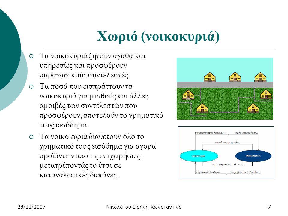 28/11/2007Νικολάτου Ειρήνη Κωνσταντίνα8 Βιομηχανική περιοχή (επιχειρήσεις)  Οι επιχειρήσεις ζητούν παραγωγικούς συντελεστές και προσφέρουν αγαθά και υπηρεσίες.